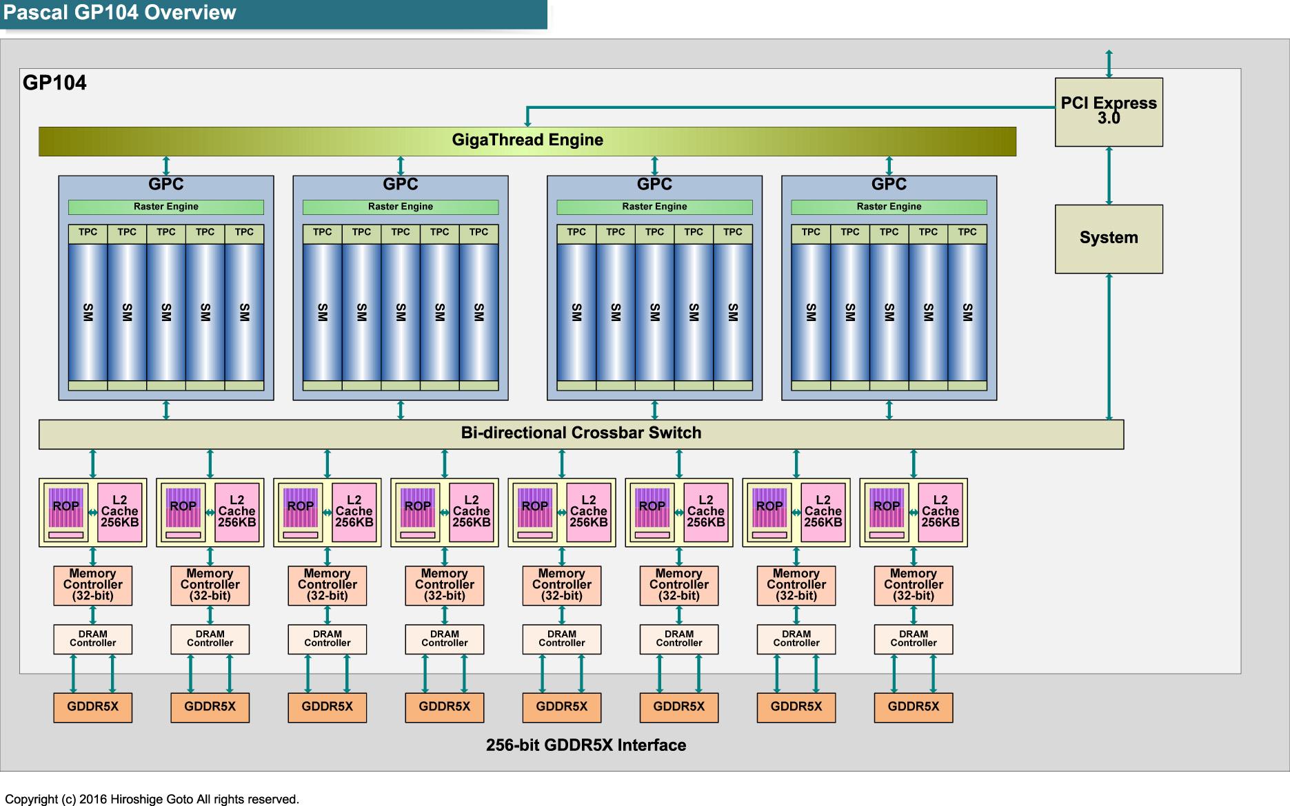 "GeForce GTX 1080の全体ブロック図<br class="""">PDF版は<span class=""img-inline raw""><a href=""/video/pcw/docs/757/916/p19.pdf"" ipw_status=""1"" ipw_linktype=""filelink_raw"" class=""resource"">こちら</a></span>"