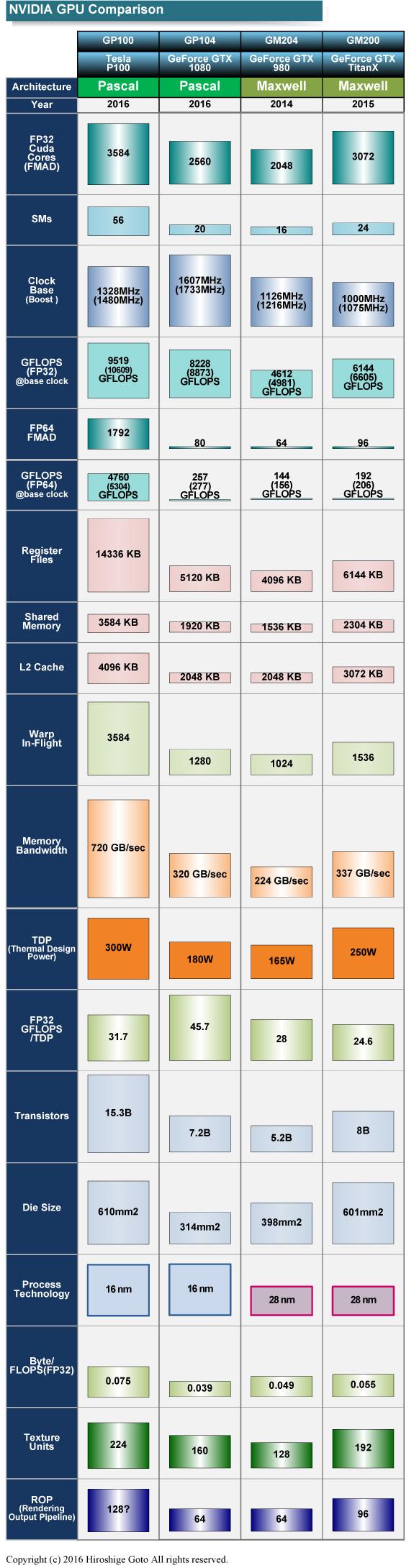 "MaxwellとPascalの両世代のGPUスペック比較<br class="""">PDF版は<span class=""img-inline raw""><a href=""/video/pcw/docs/757/916/p2.pdf"" ipw_status=""1"" ipw_linktype=""filelink_raw"" class=""resource"">こちら</a></span>"