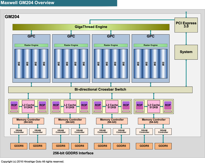 """メモリコントローラ回りが異なるGeForce GTX 980アーキテクチャ<br class="""""""">PDF版は<span class=""""img-inline raw""""><a href=""""/video/pcw/docs/757/916/p20.pdf"""" ipw_status=""""1"""" ipw_linktype=""""filelink_raw"""" class=""""resource"""">こちら</a></span>"""