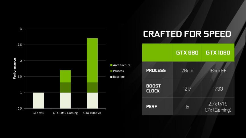 GTX 980に対してゲームで性能が1.7倍、VR性能は2.7倍