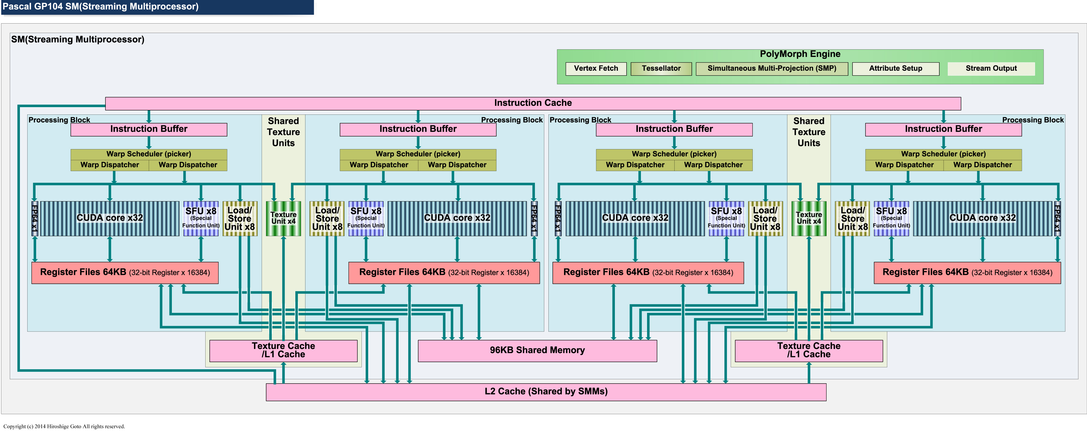 "GP104のSMブロック図<br class="""">PDF版は<span class=""img-inline raw""><a href=""/video/pcw/docs/757/916/p6.pdf"" ipw_status=""1"" ipw_linktype=""filelink_raw"" class=""resource"">こちら</a></span>"