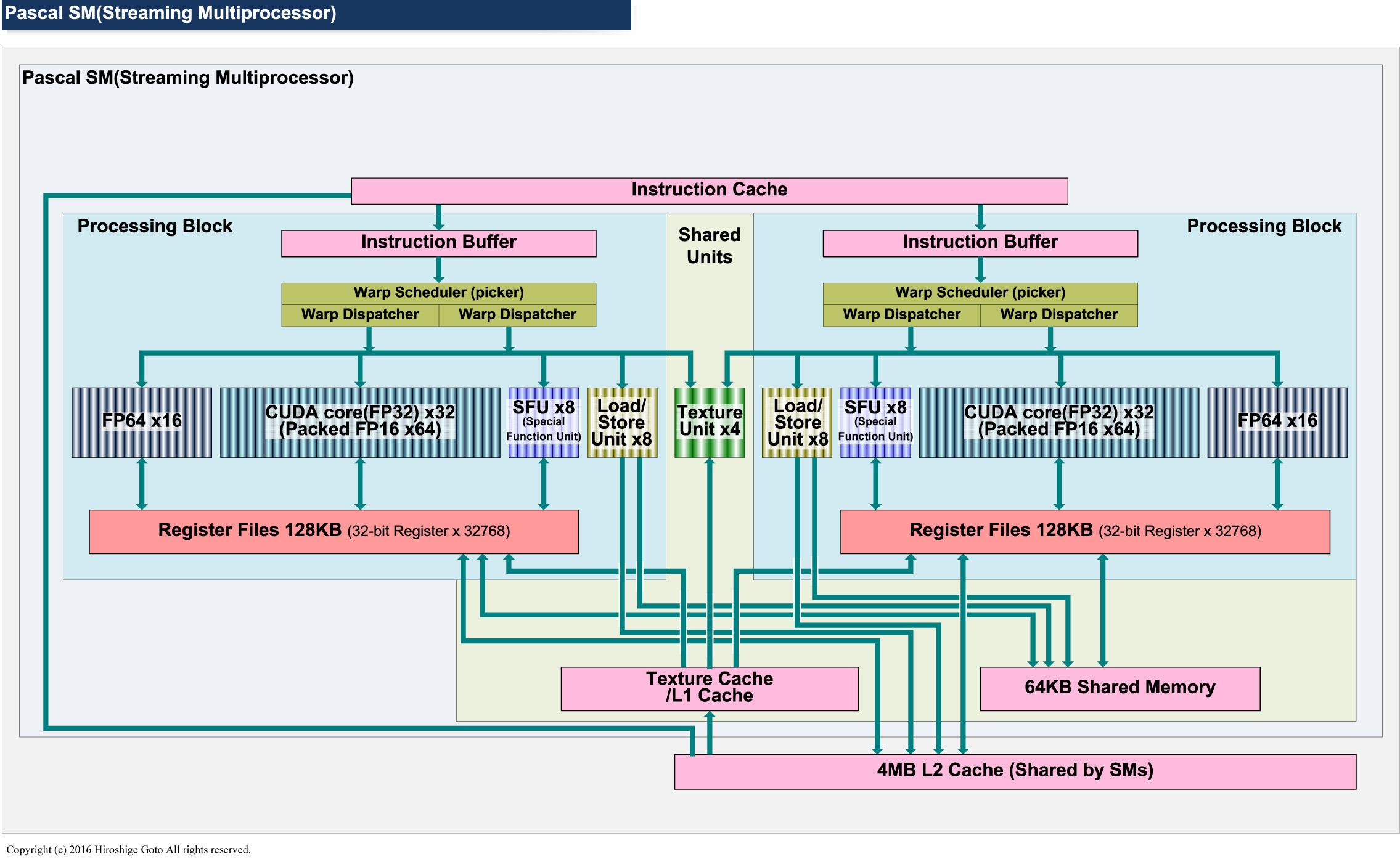 "GP100のSMブロック図<br class="""">PDF版は<span class=""img-inline raw""><a href=""/video/pcw/docs/757/916/p7.pdf"" ipw_status=""1"" ipw_linktype=""filelink_raw"" class=""resource"">こちら</a></span>"