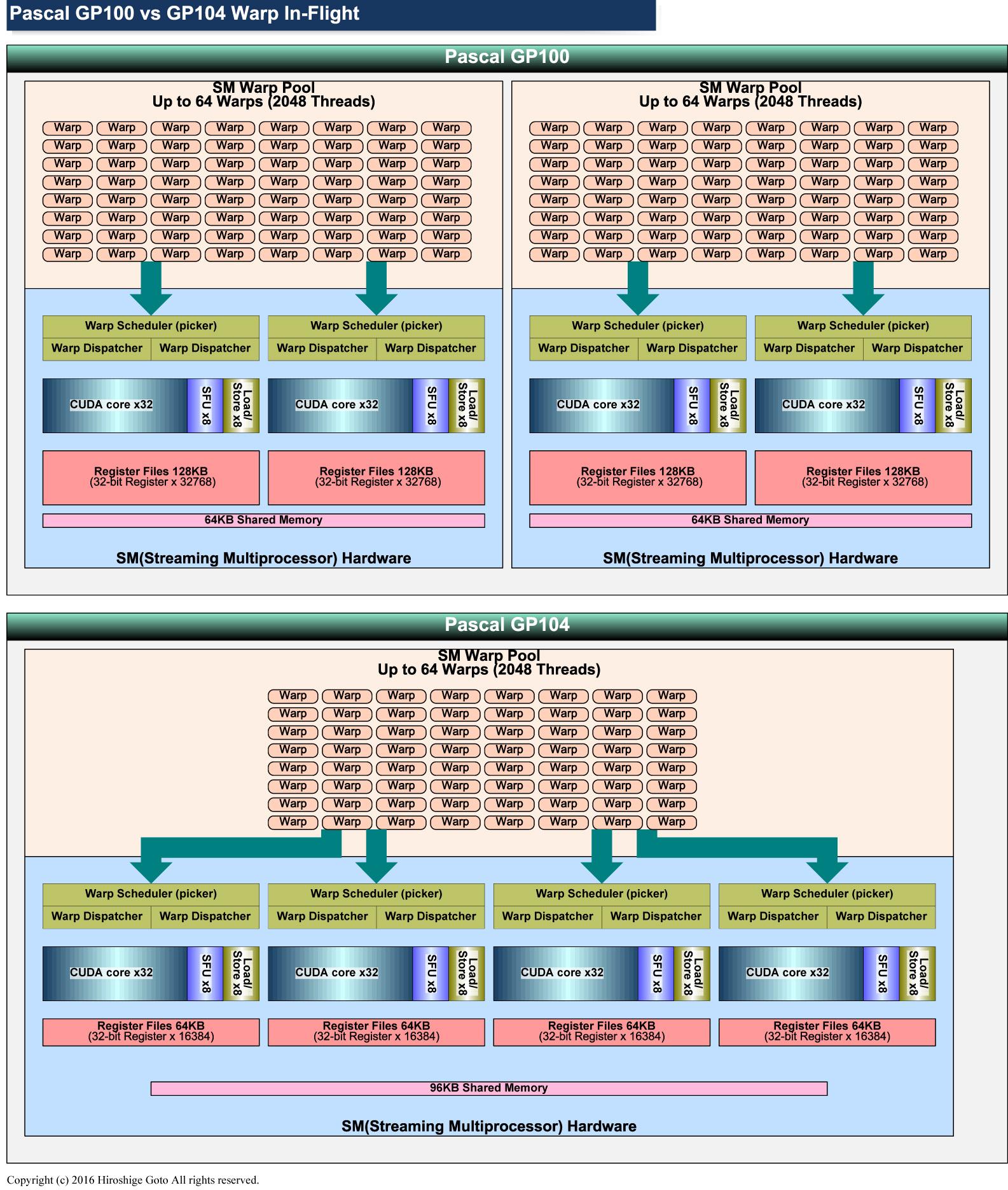 """GP100はGP104やMaxwellに対して、プロセッシングブロックあたりのインフライトWarp数が2倍になっている<br class="""""""">PDF版は<span class=""""img-inline raw""""><a href=""""/video/pcw/docs/757/916/p8.pdf"""" ipw_status=""""1"""" ipw_linktype=""""filelink_raw"""" class=""""resource"""">こちら</a></span>"""