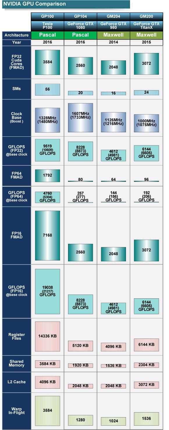 "NVIDIA GPUの性能比較<br class="""">PDF版は<span class=""img-inline raw""><a href=""/video/pcw/docs/757/916/p9.pdf"" ipw_status=""1"" ipw_linktype=""filelink_raw"" class=""resource"">こちら</a></span>"