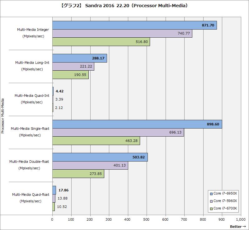【グラフ2】Sandra 2016 22.20(Processor Multi-Media)