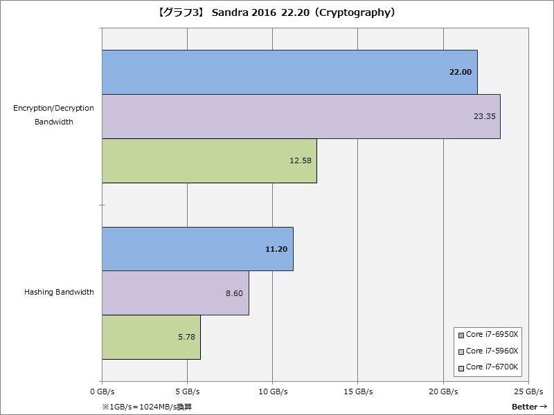 【グラフ3】Sandra 2016 22.20(Cryptography)