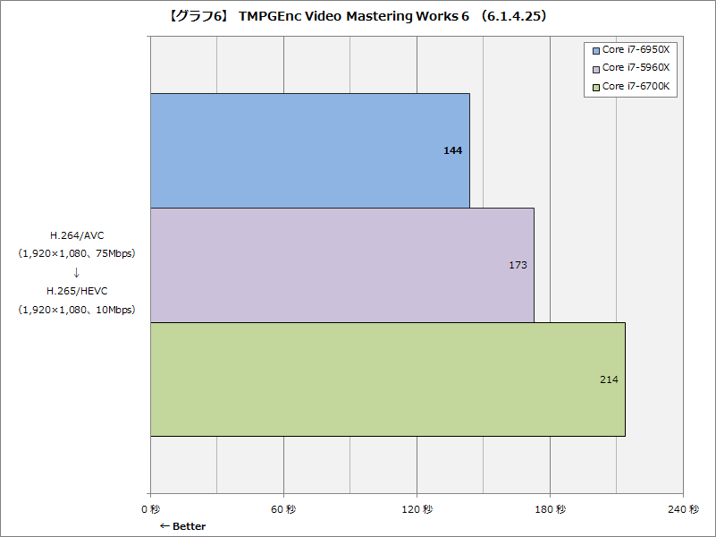 【グラフ6】TMPGEnc Video Mastering Works 6 (6.1.4.25)