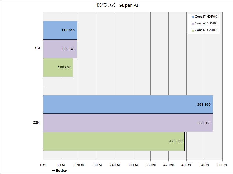 【グラフ7】Super PI