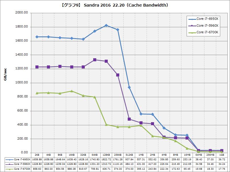 【グラフ9】Sandra 2016 22.20(Cache Bandwidth)