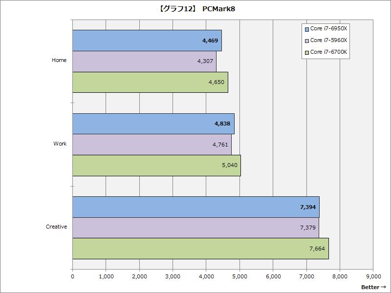【グラフ12】PCMark 8
