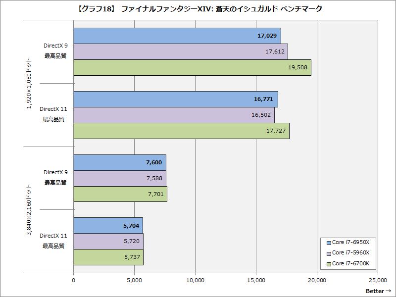 【グラフ18】ファイナルファンタジーXIV: 蒼天のイシュガルド ベンチマーク