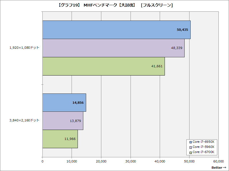 【グラフ19】MHFベンチマーク【大討伐】[フルスクリーン]