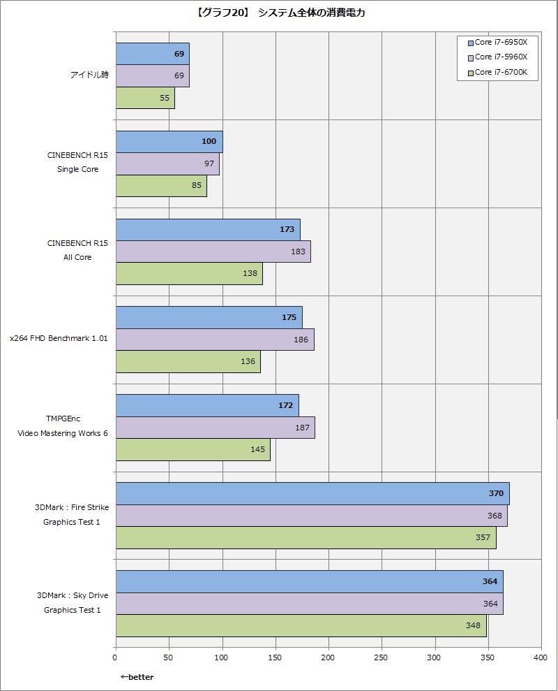 【グラフ20】システム全体の消費電力