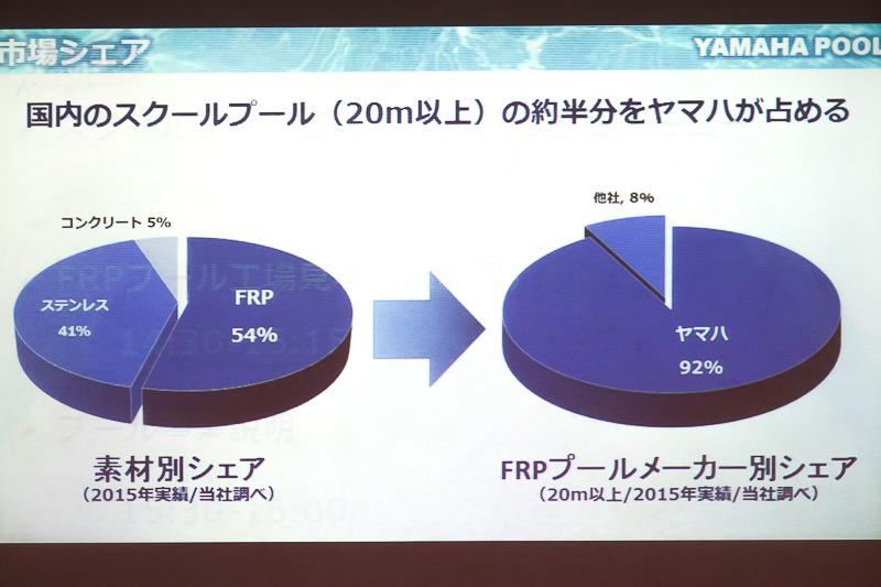 国内プールはFRPとステンレスが二分している。FRP製に限るとヤマハ発動機が国内シェアをほぼ独占