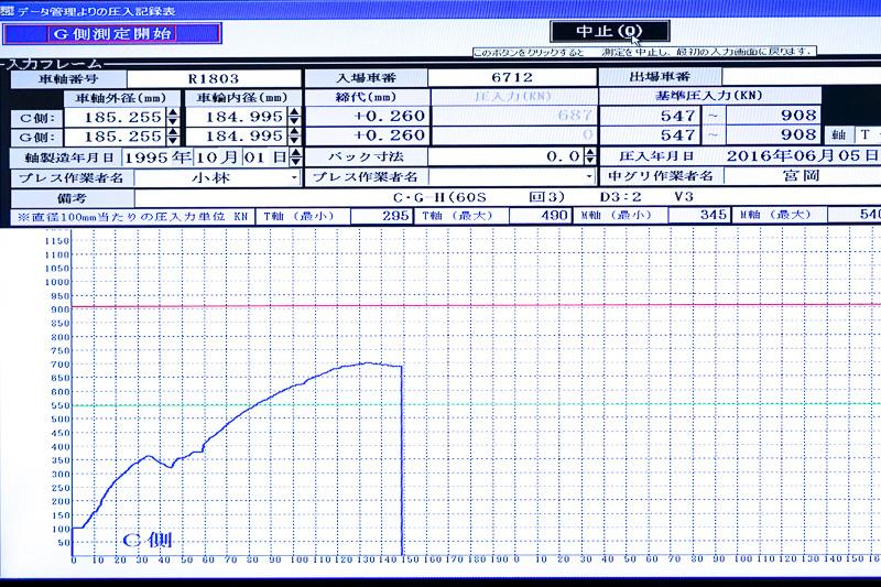 かかっている圧力はリアルタイムでグラフ表示される。途中一度少し落ちているのは潤滑剤のため。赤のラインを超えないように圧をかける