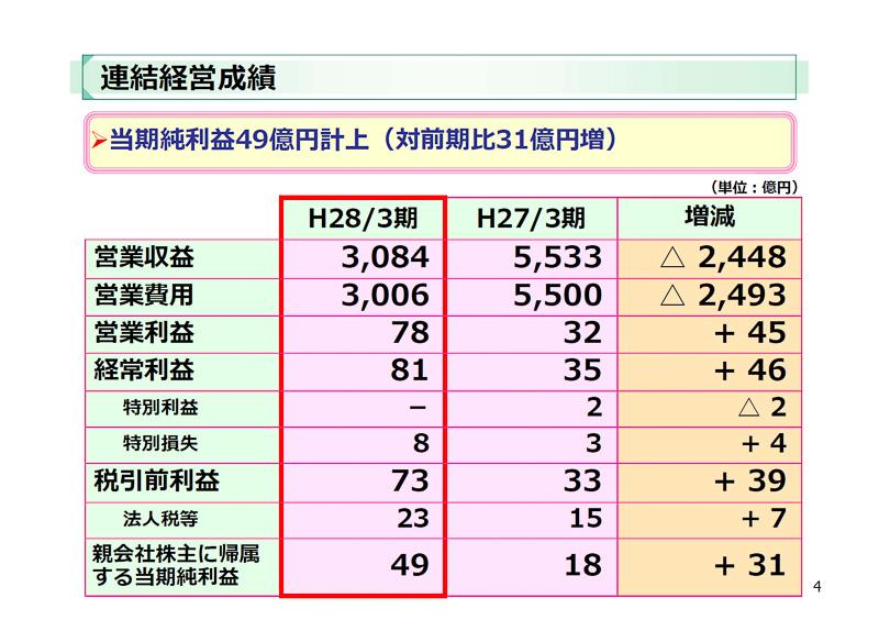 2016年3月期連結経営成績