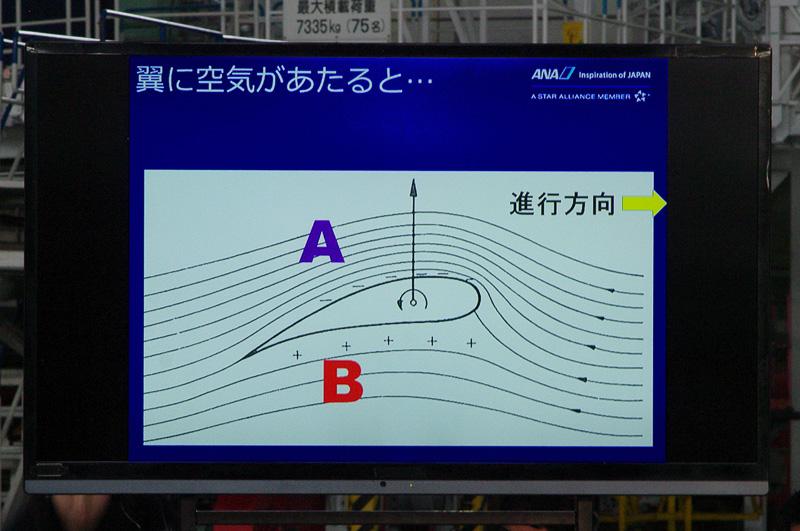 飛行機が空を飛ぶ仕組みを翼の断面図で解説