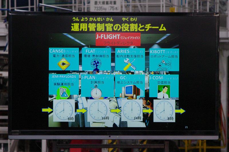 運用管制チームは8チームに分かれており24時間体制で「きぼう」を支えている