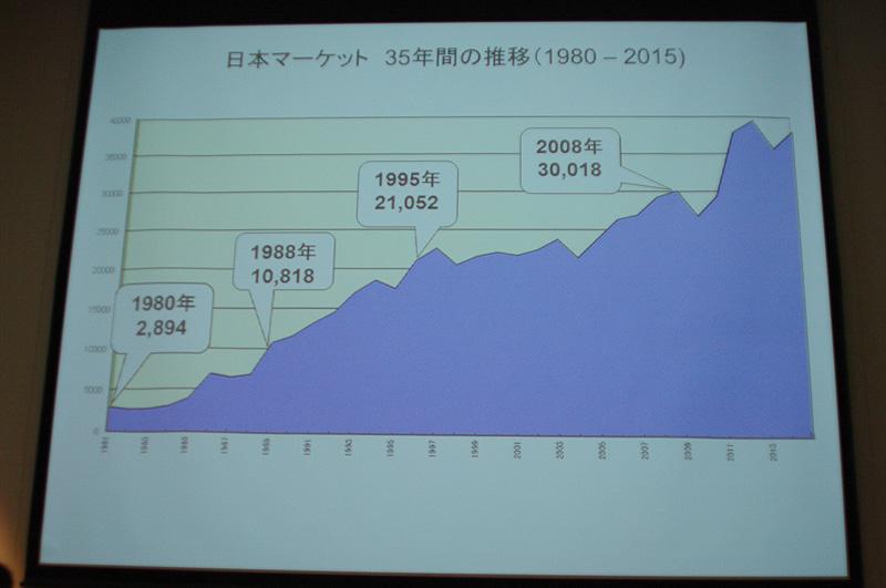 パラオの日本マーケットにおける来訪者数の推移