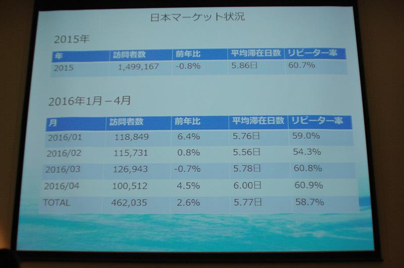 日本からの訪問者数とリピート率