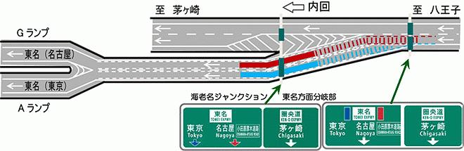 ランプウェイのカラー舗装と車線指定タイプの案内標識