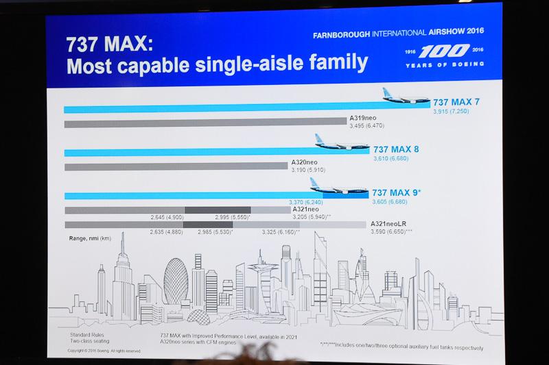 2021年までに実現を見込むパフォーマンス向上後の航続距離比較