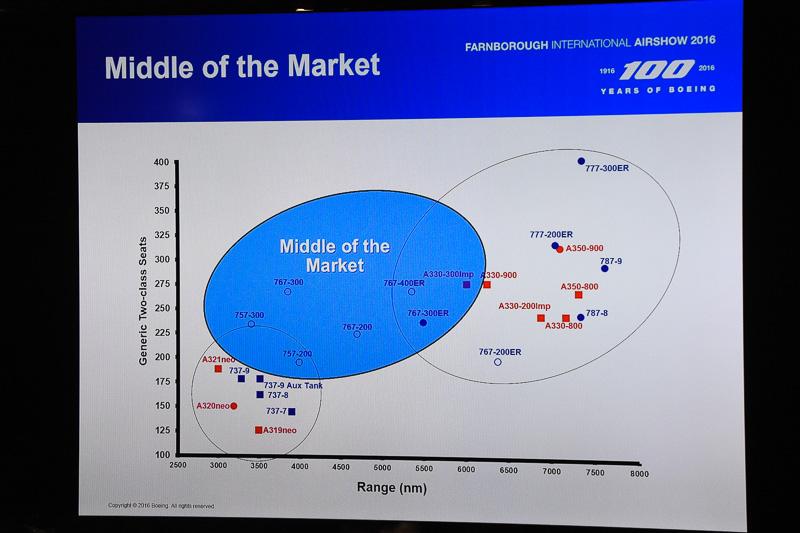 """ボーイング 757/767の後継となる""""Middle of the Market""""のセグメントについては今後方針が決められる"""