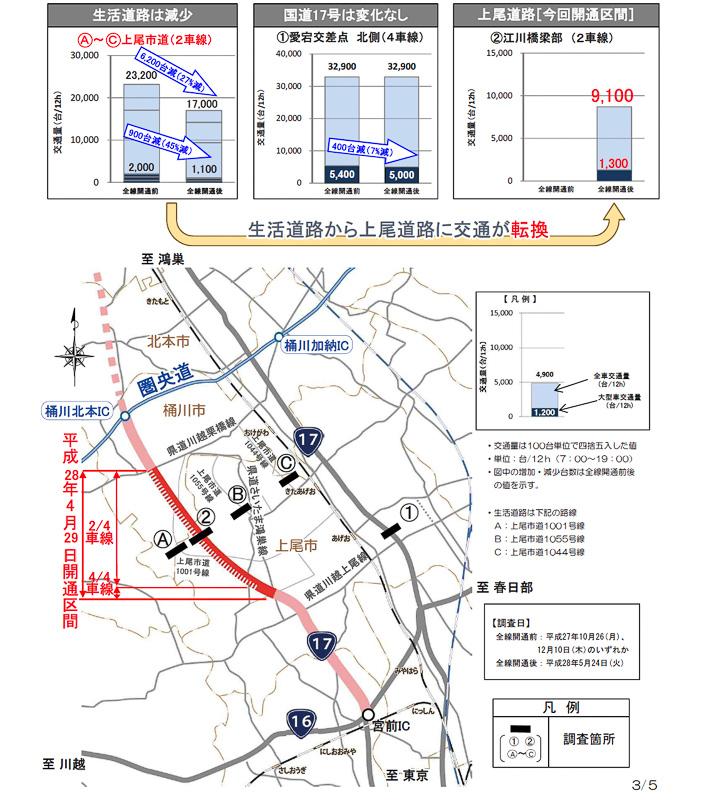 生活道路の通行量が減少、上尾道路へ交通が転換
