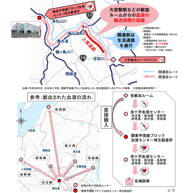 日本赤十字社の埼玉製造所への血液の搬送時間が短縮した