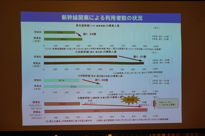 新幹線開業前と開業後の利用者数の推移