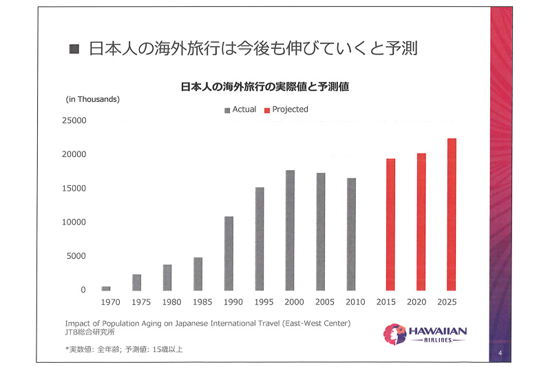 日本人の海外旅行の伸び