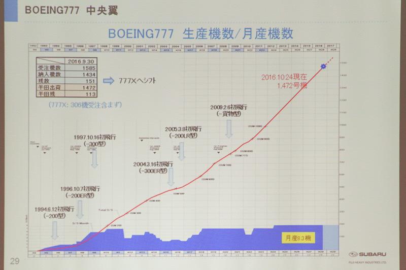 ボーイング 777の生産機数
