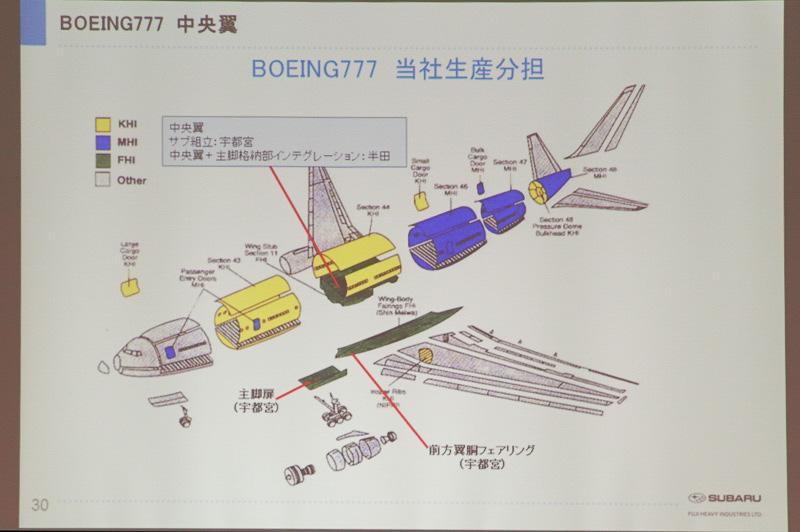 ボーイング 777の分担