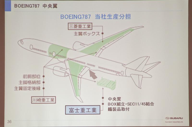 ボーイング 787の分担