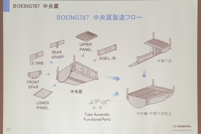 中央翼の製造フロー