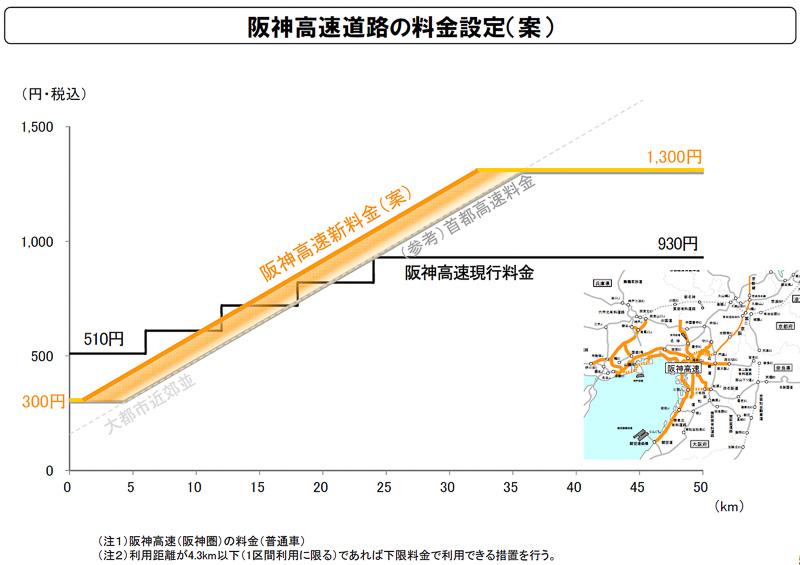 阪神高速道路の料金設定(案)