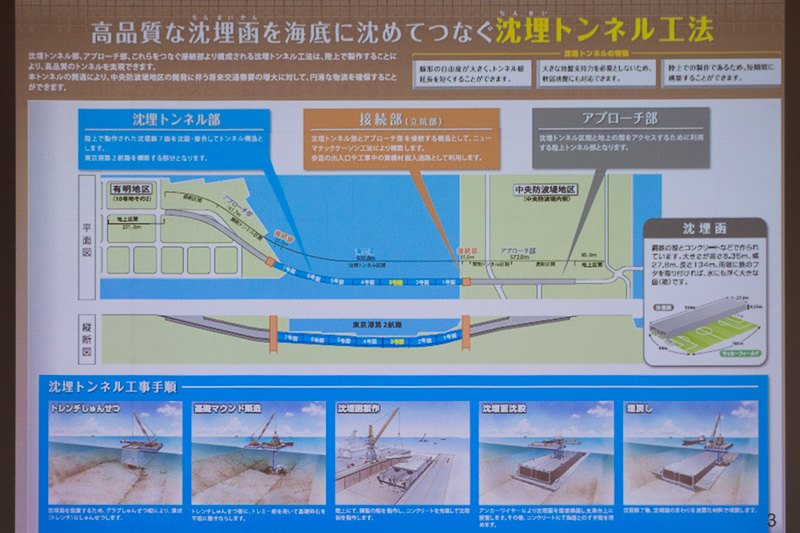 沈埋トンネル工法の説明。東京港臨港道路南北線のトンネルでは7函を使用する