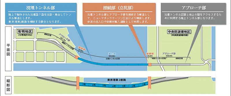 国土交通省の事業範囲は、沈埋トンネル部のほか、接続部とアプローチ部の計2500mとなる