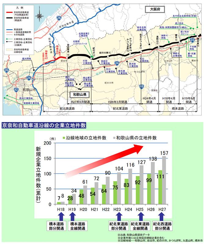 京奈和道の開通で沿線の企業立地が進んでいる