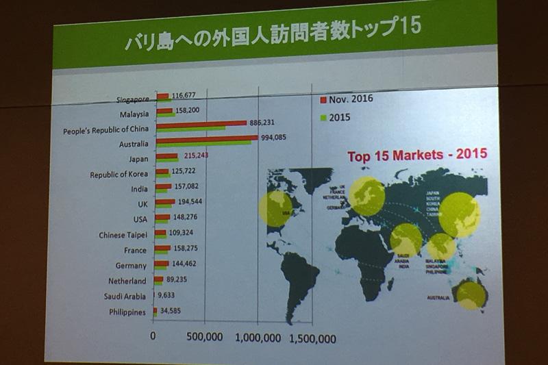 国別の訪問者数トップ15カ国を見ると、1位はオーストラリア、2位は中国、数字としては離れているが3位に日本が入る