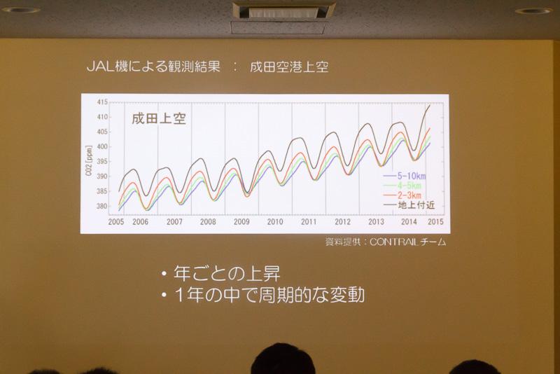 成田空港の上空でも年々二酸化炭素が増加している。夏に減少しているのは植物の光合成が活発になるため