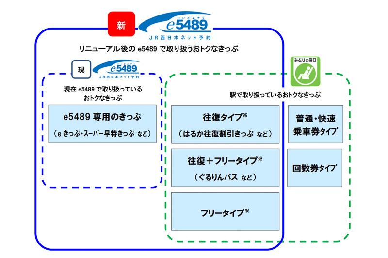 新たにe5489で取り扱うお得なきっぷの範囲