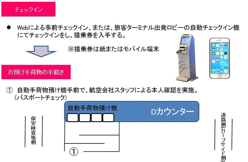 成田空港における自動手荷物預け機利用の流れ