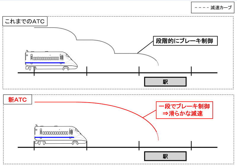 JR西日本が導入する新ATCのブレーキイメージ