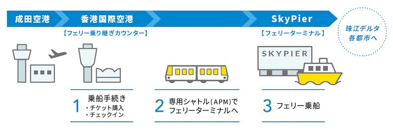 成田空港~香港空港~珠江デルタ各都市への移動の流れ