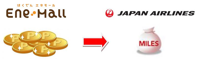 4月1日から、ほくでんエネモールで貯めた「エネモポイント」をJMBマイルへ移行できるようになる
