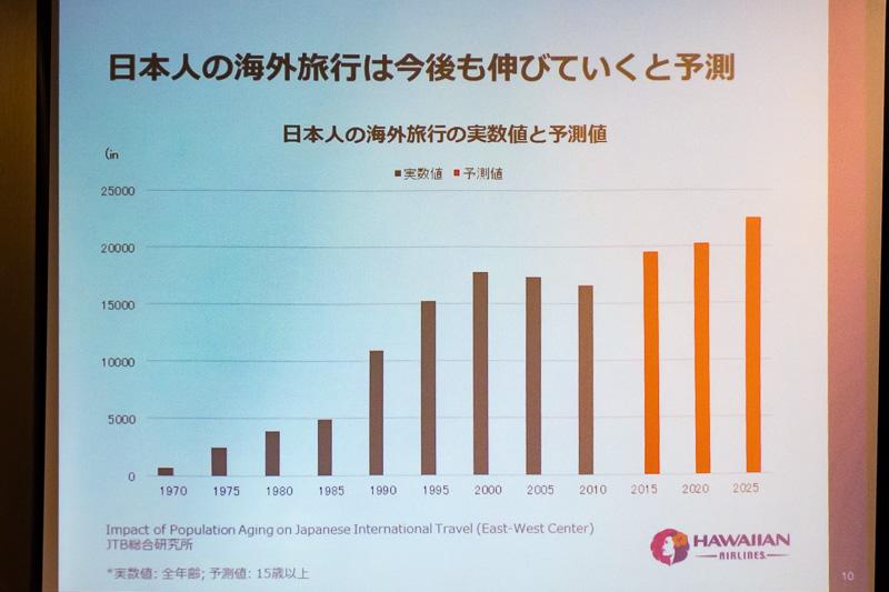 日本人の海外渡航者数実績と予測
