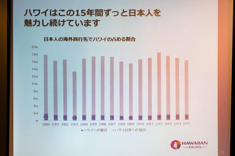 海外渡航者数に占めるハワイの割合は堅調に推移