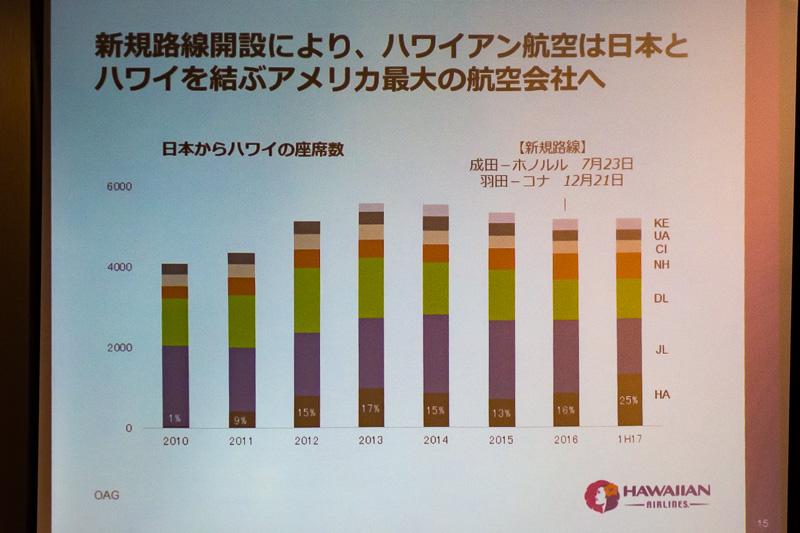 日本~ハワイ間の座席供給量シェアの推移