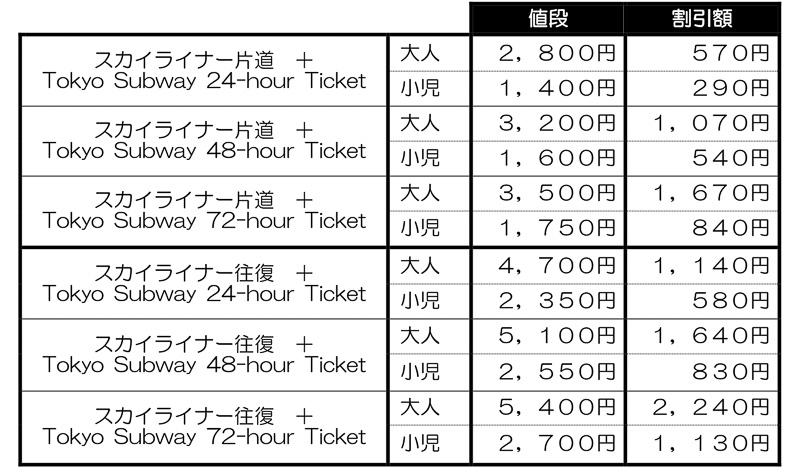 Keisei Skyliner & Tokyo Subway Ticketの料金表